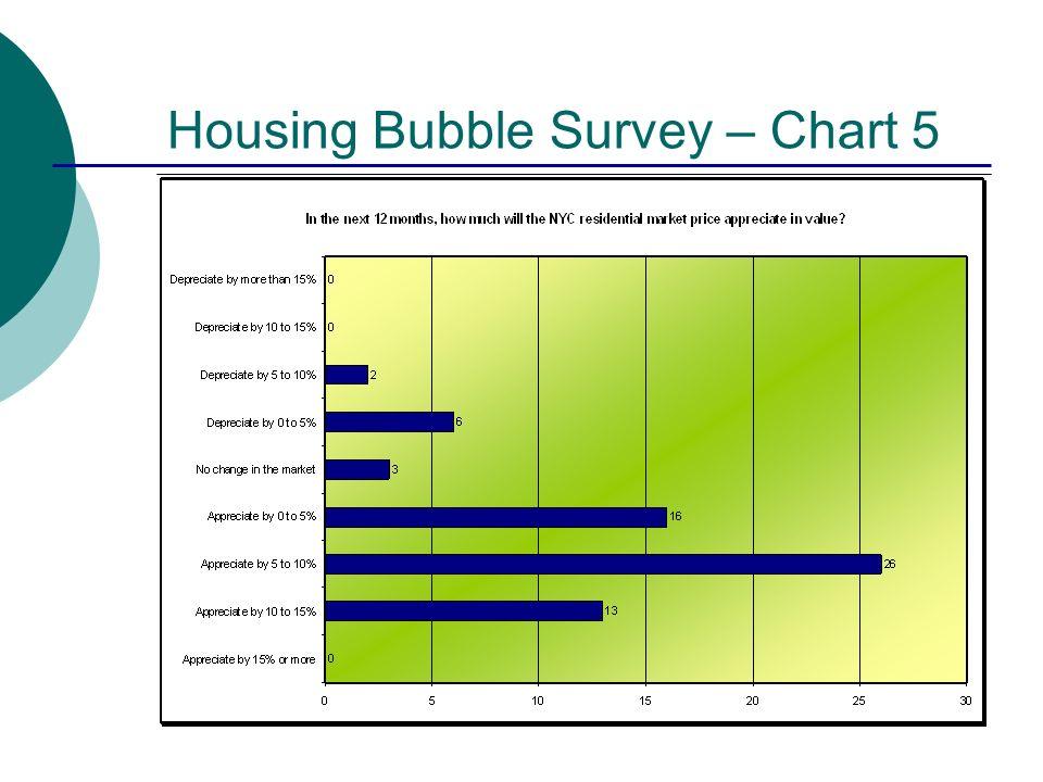 Housing Bubble Survey – Chart 5