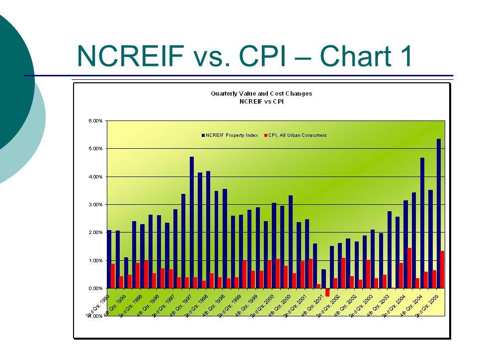NCREIF vs. CPI – Chart 1