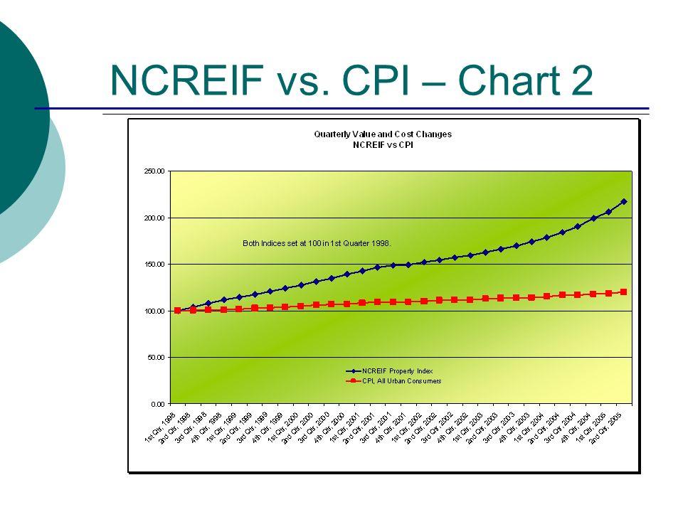 NCREIF vs. CPI – Chart 2