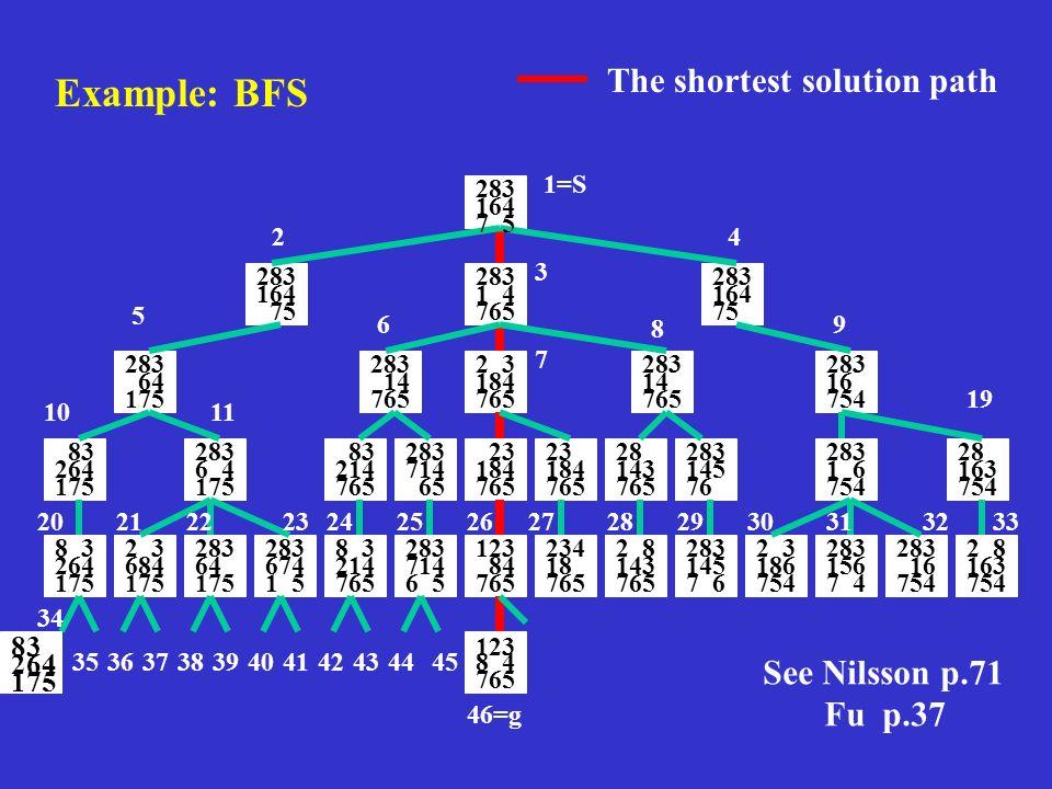 Example: BFS 123 8 4 765 283 164 7 5 1=S 46=g 283 164 75 283 164 75 283 1 4 765 283 64 175 2 3 4 5 6 7 8 9 1011 34 35363738 283 14 765 2 3 184 765 283