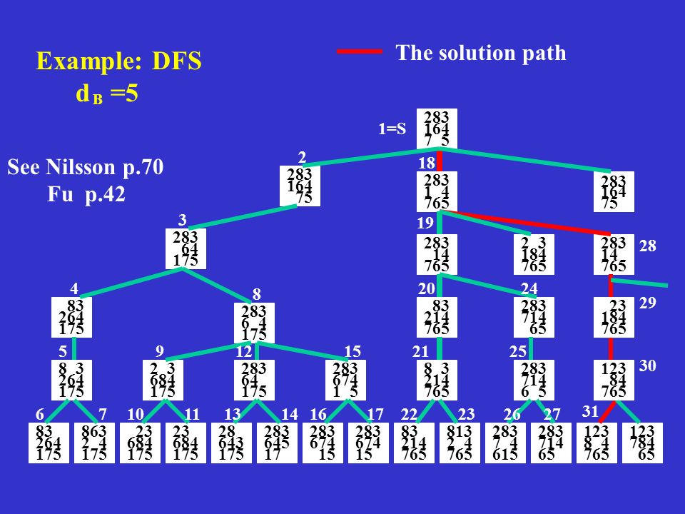 Example: DFS d =5 283 184 765 283 164 7 5 1=S 283 164 75 283 164 75 283 1 4 765 283 64 175 2 3 4 5 67 8 9 1011 283 14 765 2 3 765 283 714 765 283 14 765 See Nilsson p.70 Fu p.42 The solution path B 83 264 175 18 83 264 175 863 2 4 175 8 3 264 175 12 1314 15 1617 83 214 8 3 214 83 214 813 2 4 765 19 20 21 2223 6 4 175 684 175 23 684 175 23 684 175 64 175 28 643 175 283 645 17 283 674 1 5 283 674 15 283 674 15 2 3 765 283 65 283 714 6 5 283 7 4 615 283 714 65 123 8 4 765 123 784 65 8 4 23 184 765 123 84 765 24 25 2627 28 29 30 31