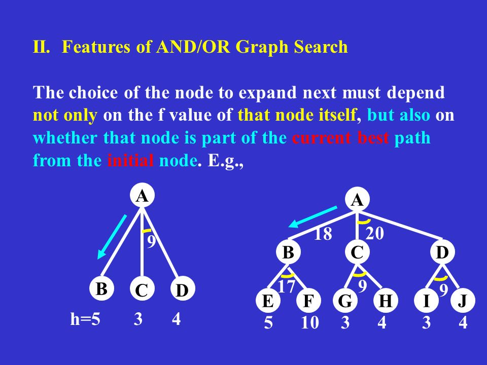 II. Features of AND/OR Graph Search The choice of the node to expand next must depend not only on the f value of that node itself, but also on whether