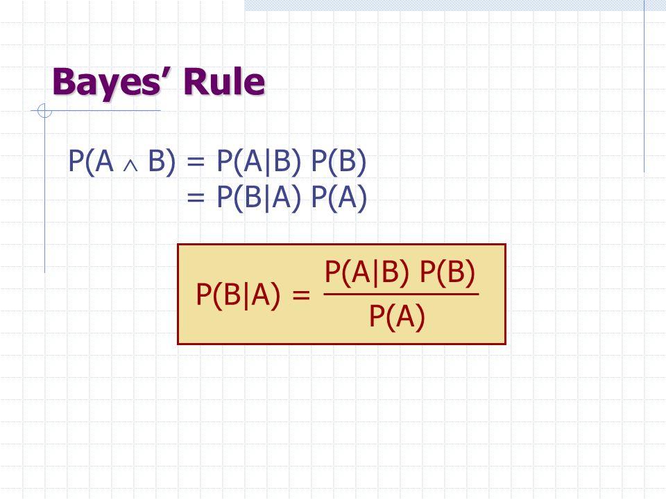 Bayes Rule P(A B) = P(A|B) P(B) = P(B|A) P(A) P(B|A) = P(A|B) P(B) P(A)