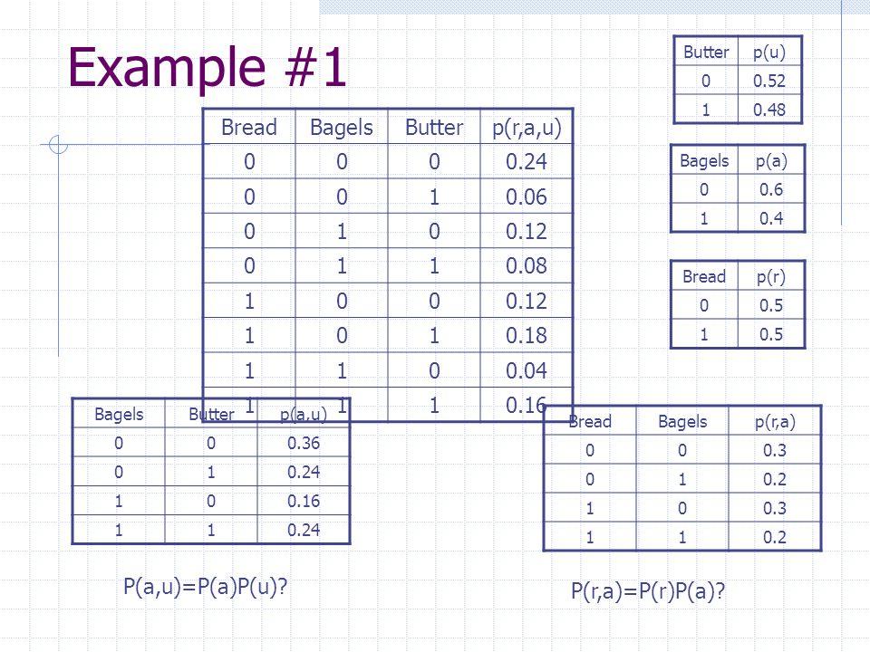 Example #1 BreadBagelsButterp(r,a,u) 0000.24 0010.06 0100.12 0110.08 1000.12 1010.18 1100.04 1110.16 Breadp(r) 00.5 1 Bagelsp(a) 00.6 10.4 Butterp(u) 00.52 10.48 BreadBagelsp(r,a) 000.3 010.2 100.3 110.2 BagelsButterp(a,u) 000.36 010.24 100.16 110.24 P(a,u)=P(a)P(u).