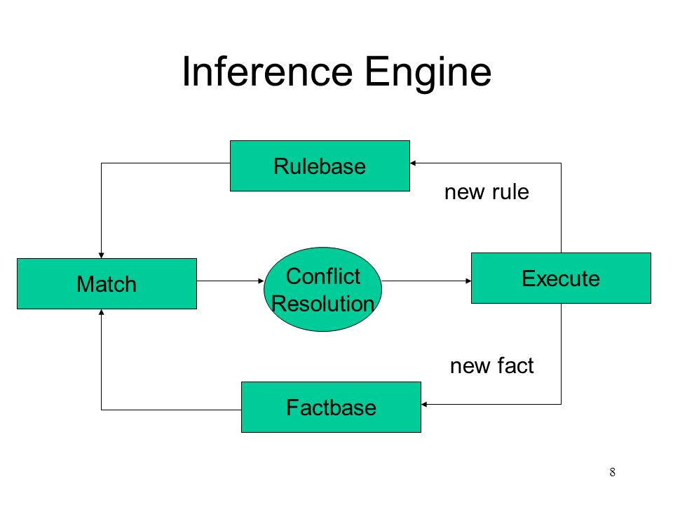 8 Inference Engine Rulebase Match Factbase Execute Conflict Resolution new rule new fact