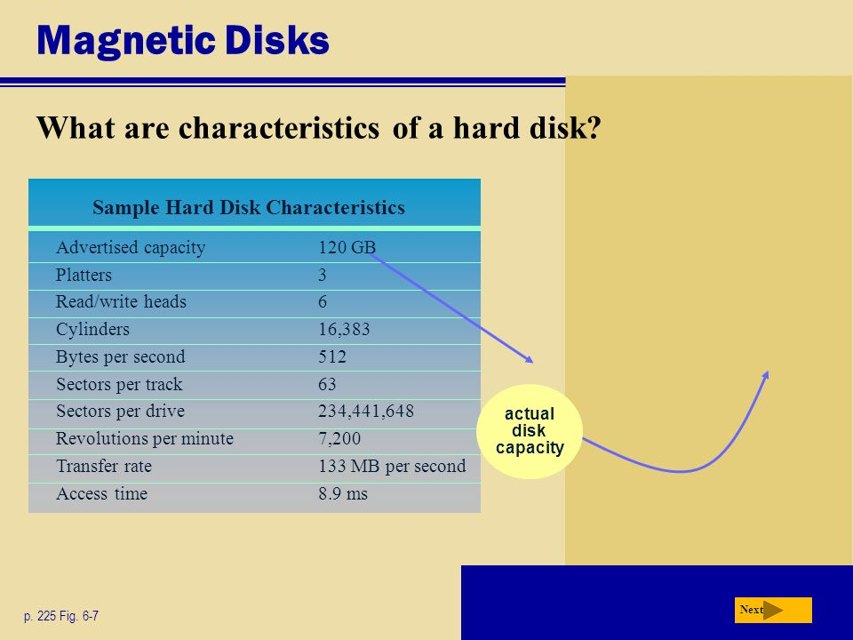 Magnetic Disks What are external hard disks and removable hard disks.