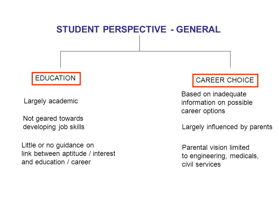 STUDENT PERSPECTIVE - GENERAL EDUCATION CAREER CHOICE Largely academic Not geared towards developing job skills Largely influenced by parents Based on inadequate information on possible career options Parental vision limited to engineering, medicals, civil services Little or no guidance on link between aptitude / interest and education / career