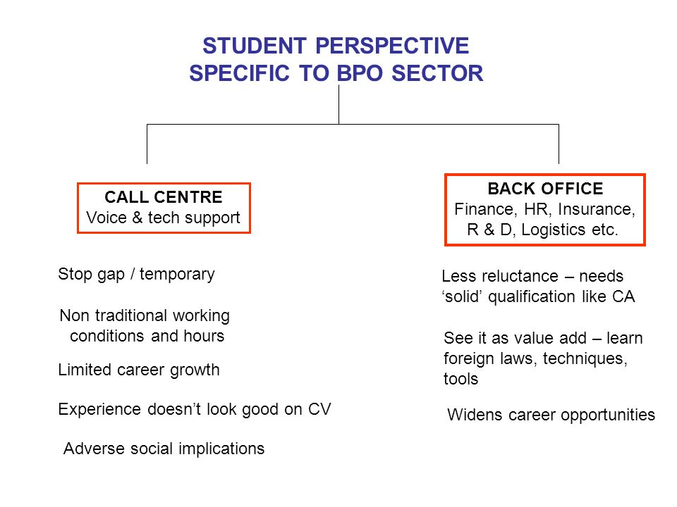 STUDENT PERSPECTIVE SPECIFIC TO BPO SECTOR CALL CENTRE Voice & tech support BACK OFFICE Finance, HR, Insurance, R & D, Logistics etc. Stop gap / tempo