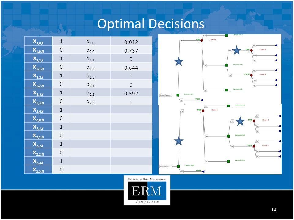 14 Optimal Decisions X 1,0,Y 1α 1,0 0.012 X 1,0,N 0α 2,0 0.737 X 1,1,Y 1α 1,1 0 X 1,1,N 0α 1,2 0.644 X 1,2,Y 1α 1,3 1 X 1,2,N 0α 2,1 0 X 1,3,Y 1α 2,2 0.592 X 1,3,N 0α 2,3 1 X 2,0,Y 1 X 2,0,N 0 X 2,1,Y 1 X 2,1,N 0 X 2,2,Y 1 X 2,2,N 0 X 2,3,Y 1 X 2,3,N 0