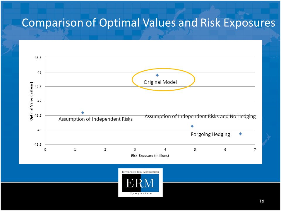 16 Comparison of Optimal Values and Risk Exposures