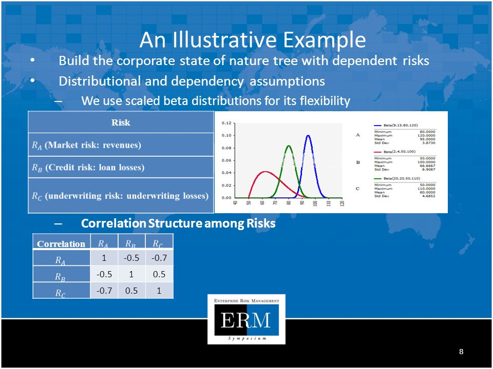 Build the corporate state of nature tree with dependent risks Distributional and dependency assumptions – We use scaled beta distributions for its flexibility – Correlation Structure among Risks Risk Correlation An Illustrative Example