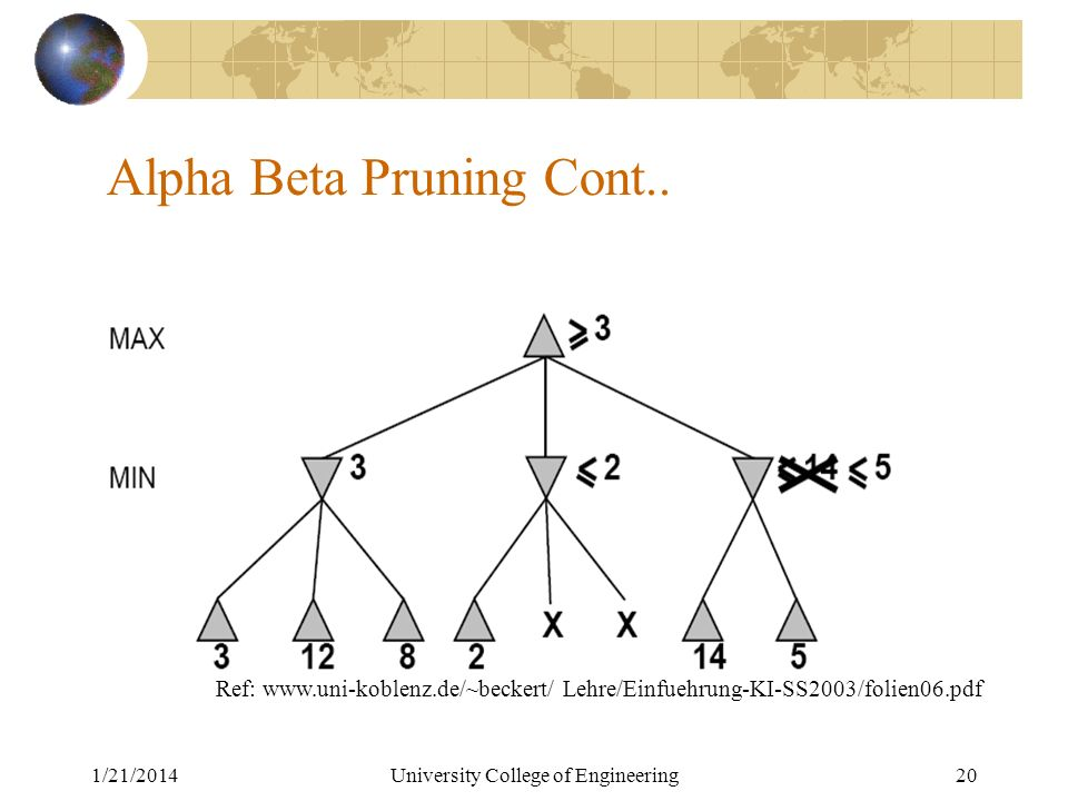1/21/2014University College of Engineering20 Alpha Beta Pruning Cont..