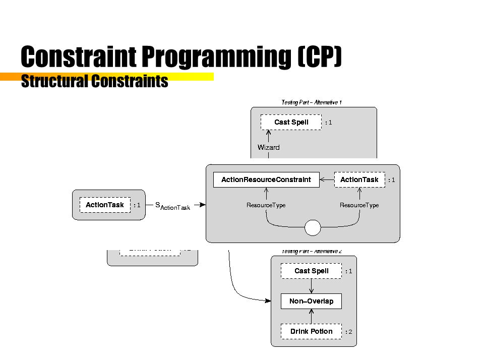 Constraint Programming (CP) Structural Constraints