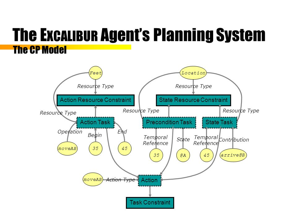 The E XCALIBUR Agents Planning System The CP Model Action Resource Constraint Resource Type State Resource Constraint Resource Type moveAB Action Type Action Task Constraint Begin EndOperation Action Task Feet moveAB3545 Resource Type Location Temporal Reference State Precondition Task 35@A Resource Type State Task Temporal Reference Contribution 45 arrive@B Resource Type
