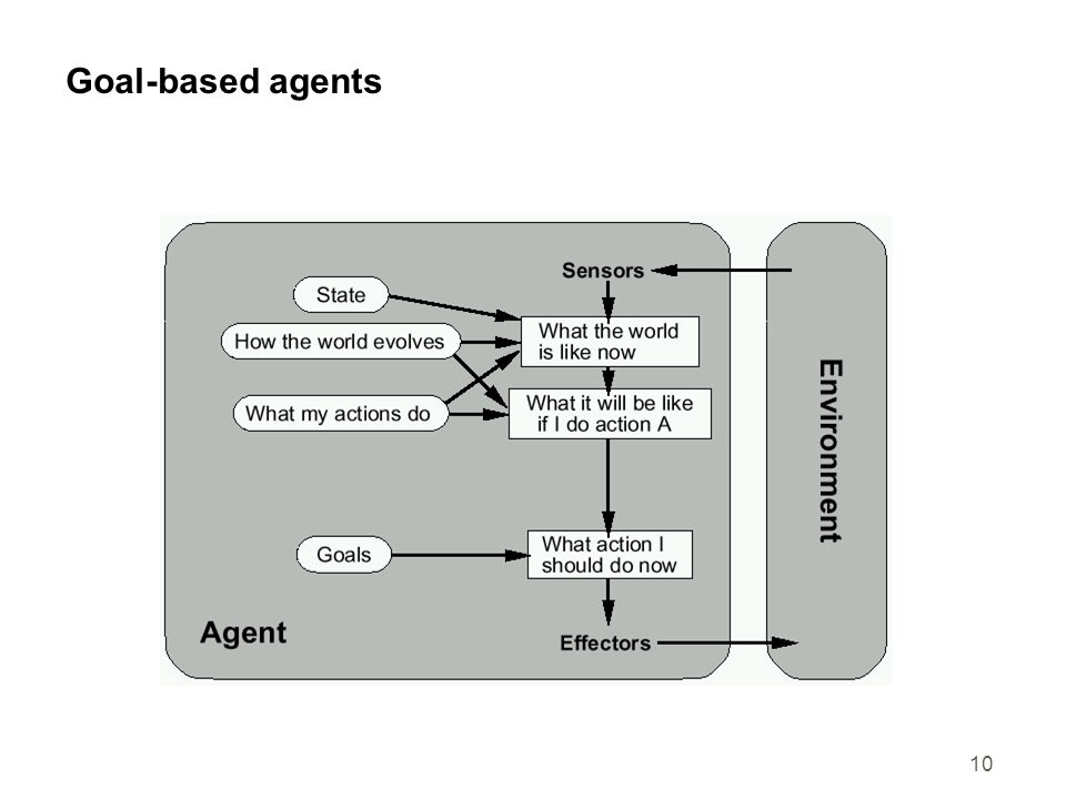 10 Goal-based agents