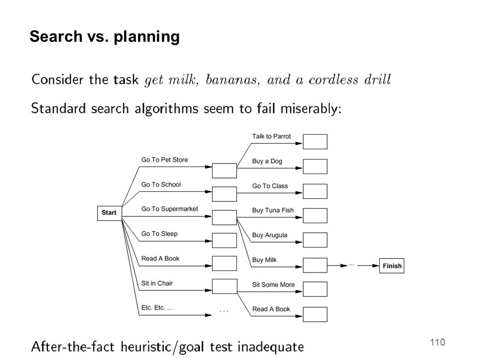 110 Search vs. planning