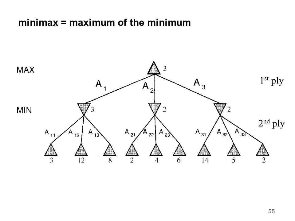 55 minimax = maximum of the minimum 1 st ply 2 nd ply