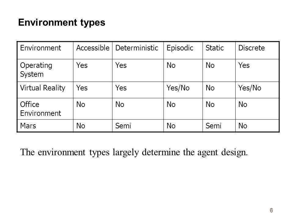 6 Environment types EnvironmentAccessibleDeterministicEpisodicStaticDiscrete Operating System Yes No Yes Virtual RealityYes Yes/NoNoYes/No Office Envi