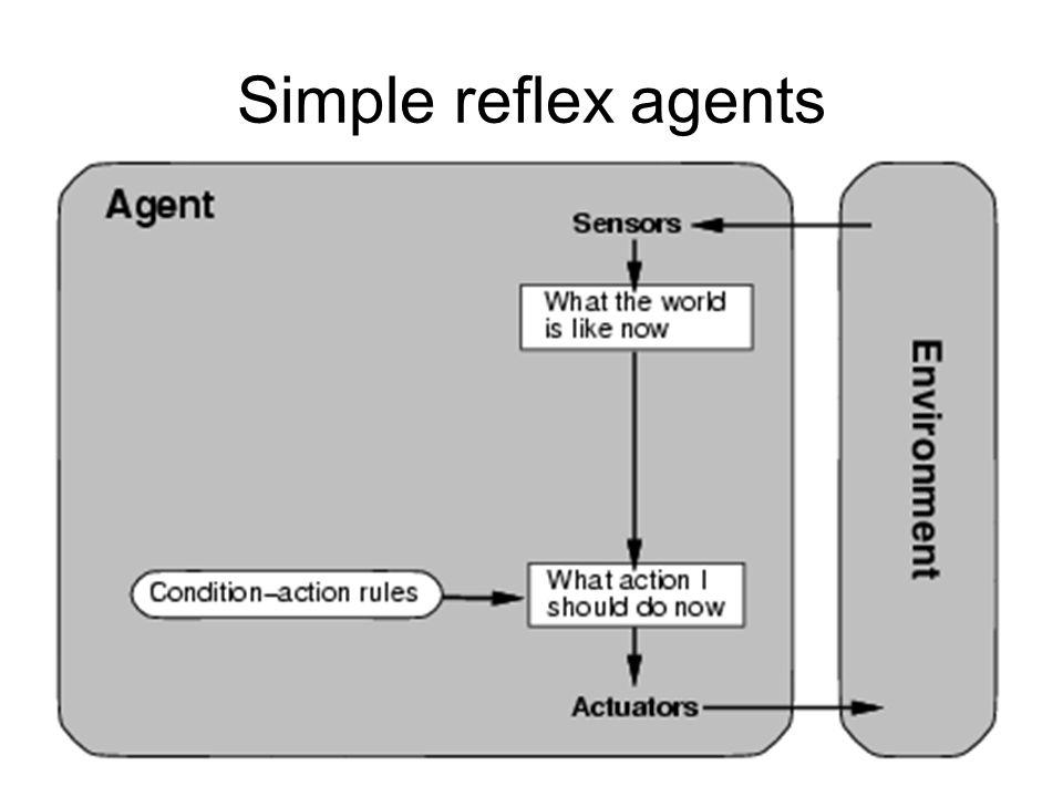 35 Simple reflex agents
