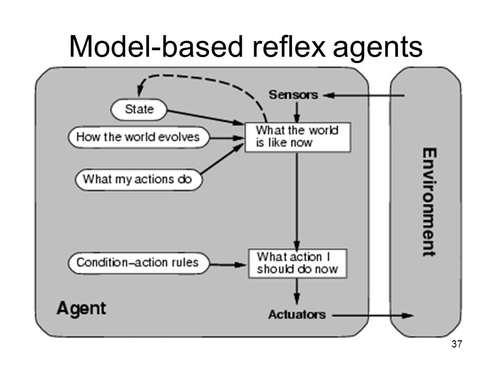 37 Model-based reflex agents