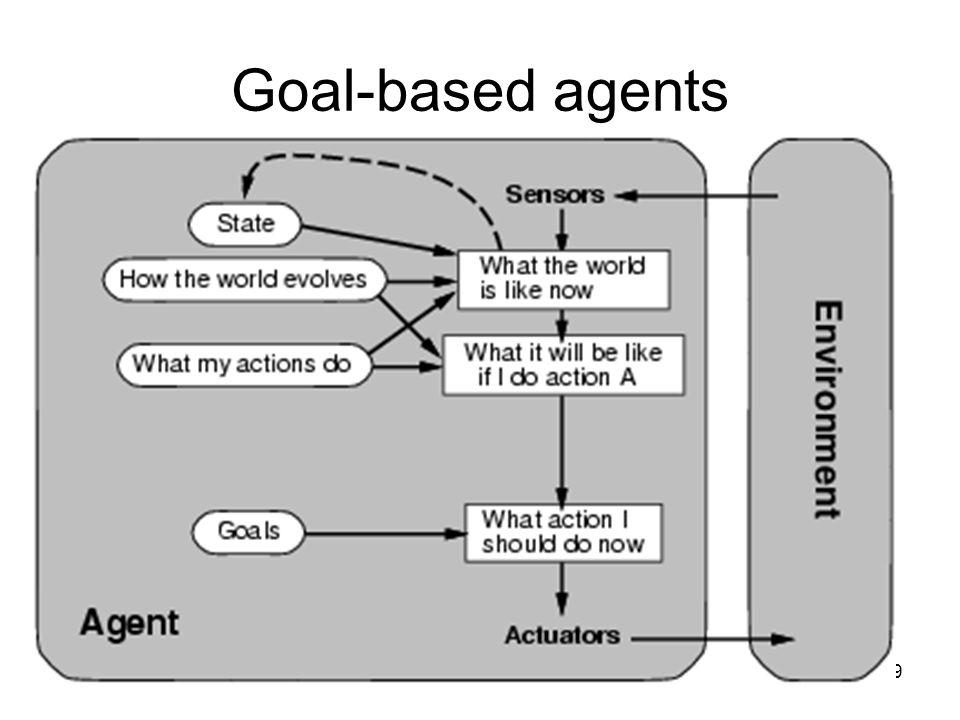 39 Goal-based agents