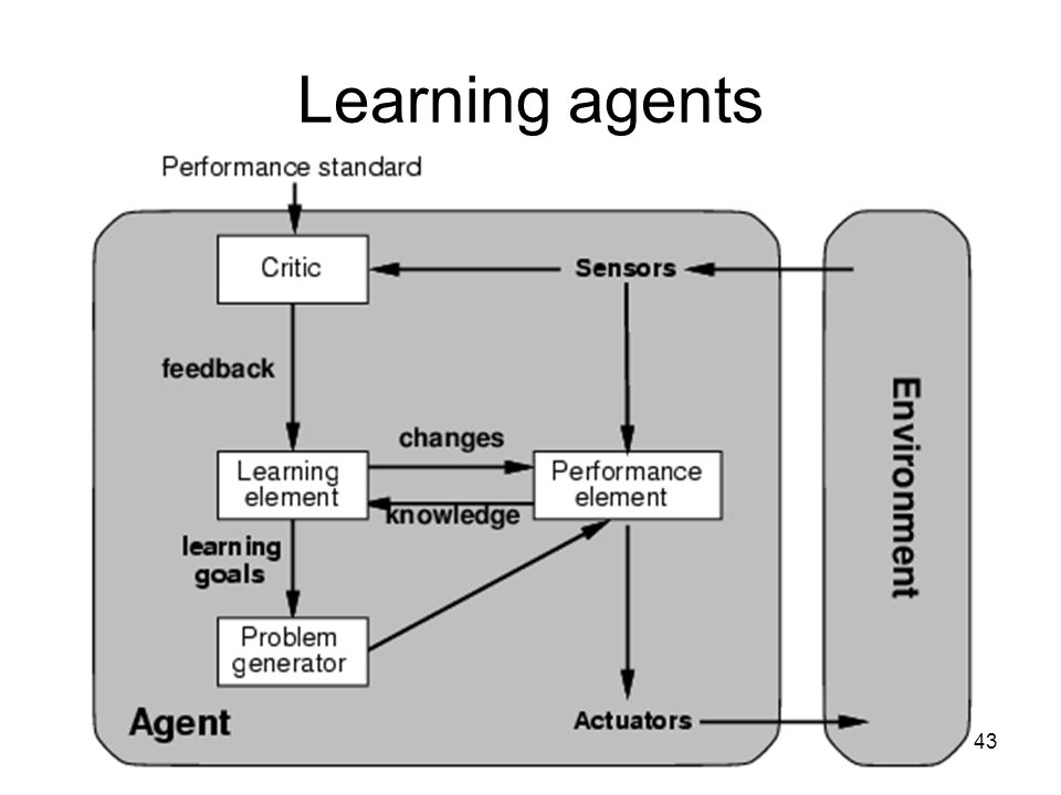 43 Learning agents