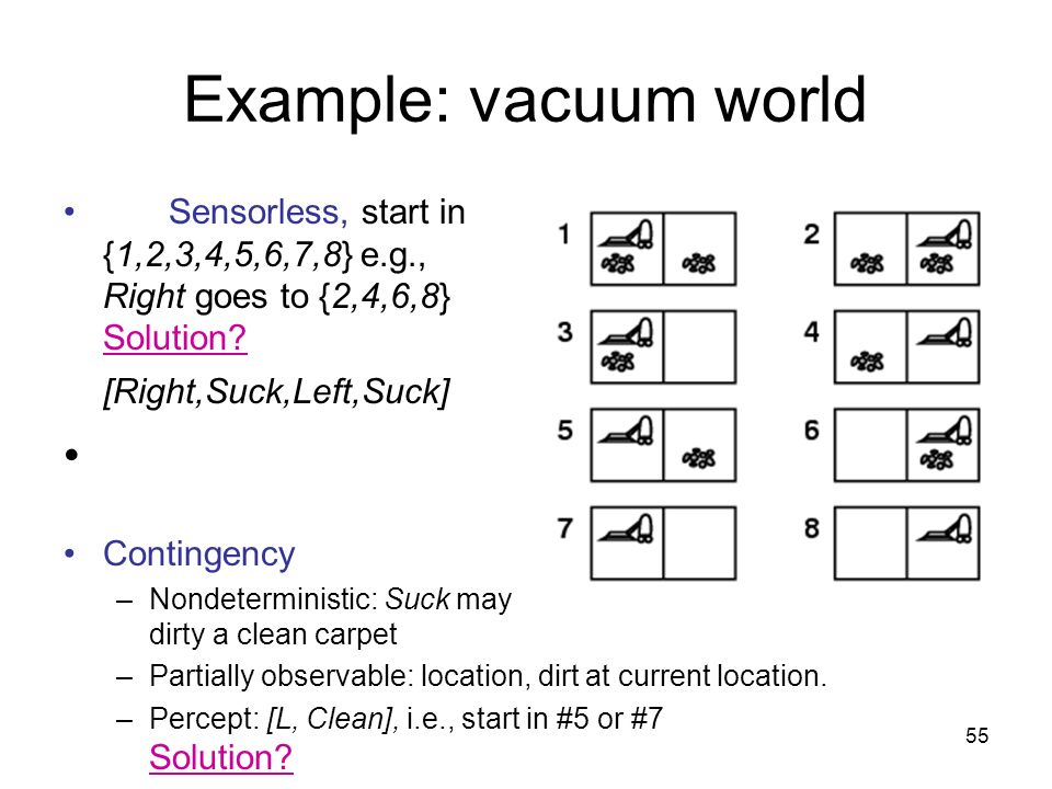 55 Example: vacuum world Sensorless, start in {1,2,3,4,5,6,7,8} e.g., Right goes to {2,4,6,8} Solution? [Right,Suck,Left,Suck] Contingency –Nondetermi