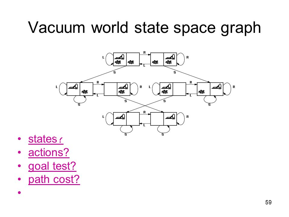59 Vacuum world state space graph states? actions? goal test? path cost?