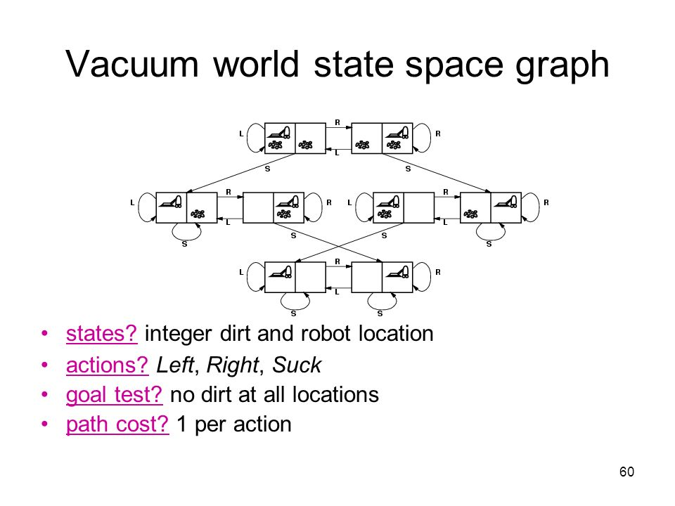 60 Vacuum world state space graph states? integer dirt and robot location actions? Left, Right, Suck goal test? no dirt at all locations path cost? 1
