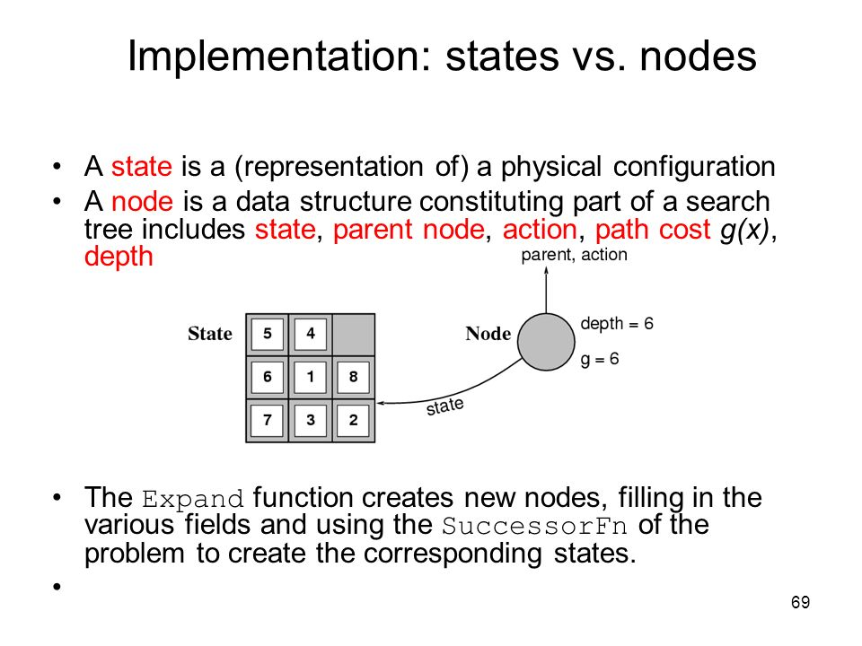 69 Implementation: states vs. nodes A state is a (representation of) a physical configuration A node is a data structure constituting part of a search