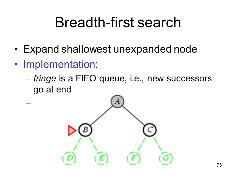 73 Breadth-first search Expand shallowest unexpanded node Implementation: –fringe is a FIFO queue, i.e., new successors go at end