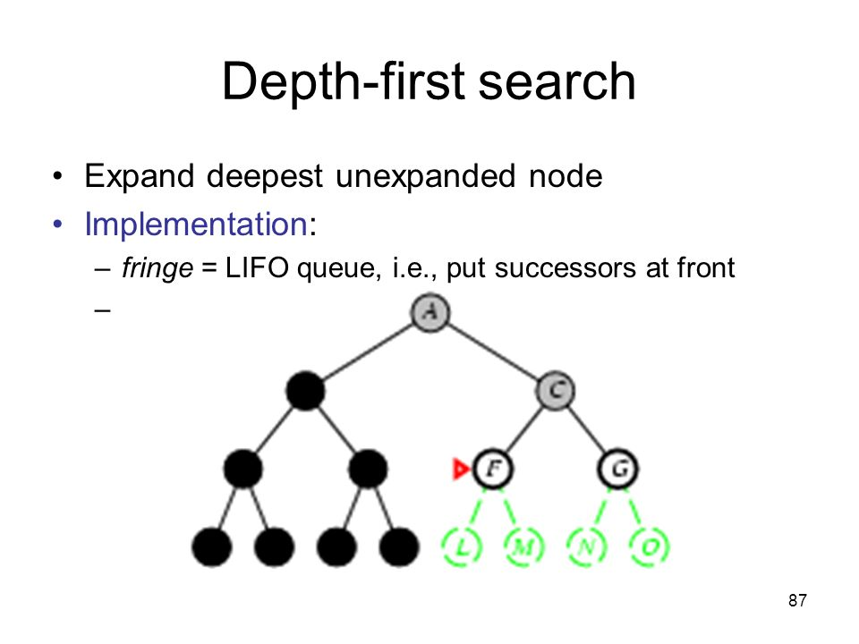 87 Depth-first search Expand deepest unexpanded node Implementation: –fringe = LIFO queue, i.e., put successors at front