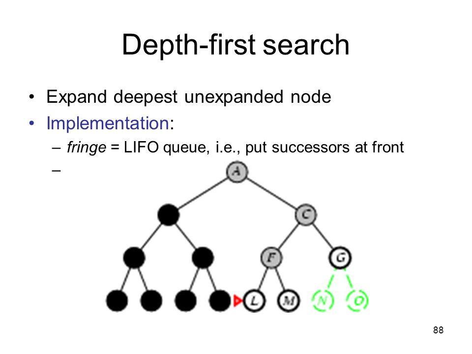 88 Depth-first search Expand deepest unexpanded node Implementation: –fringe = LIFO queue, i.e., put successors at front