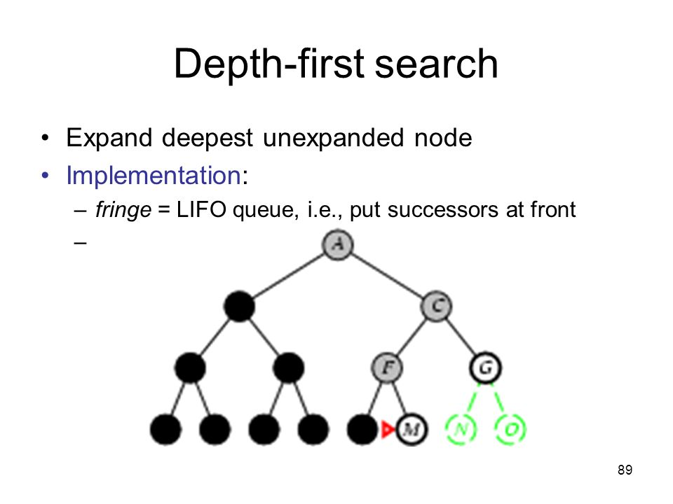89 Depth-first search Expand deepest unexpanded node Implementation: –fringe = LIFO queue, i.e., put successors at front