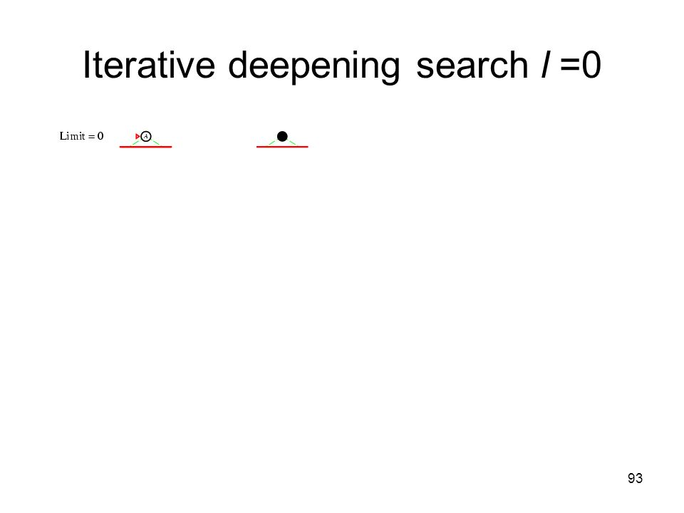 93 Iterative deepening search l =0