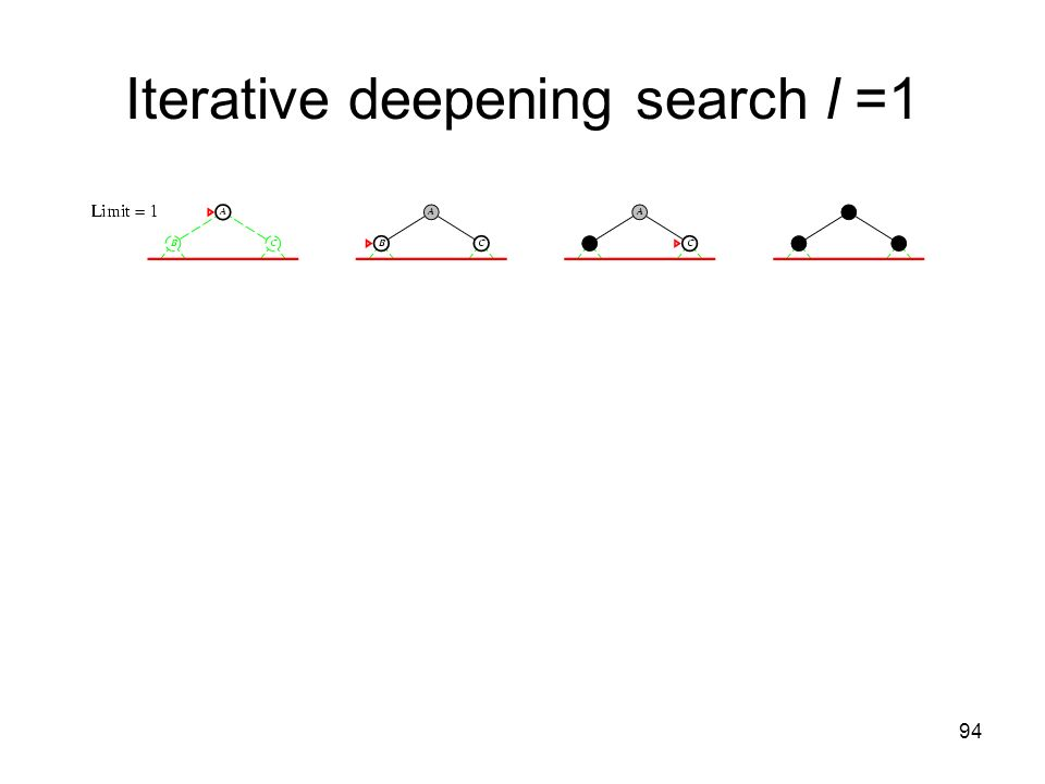 94 Iterative deepening search l =1