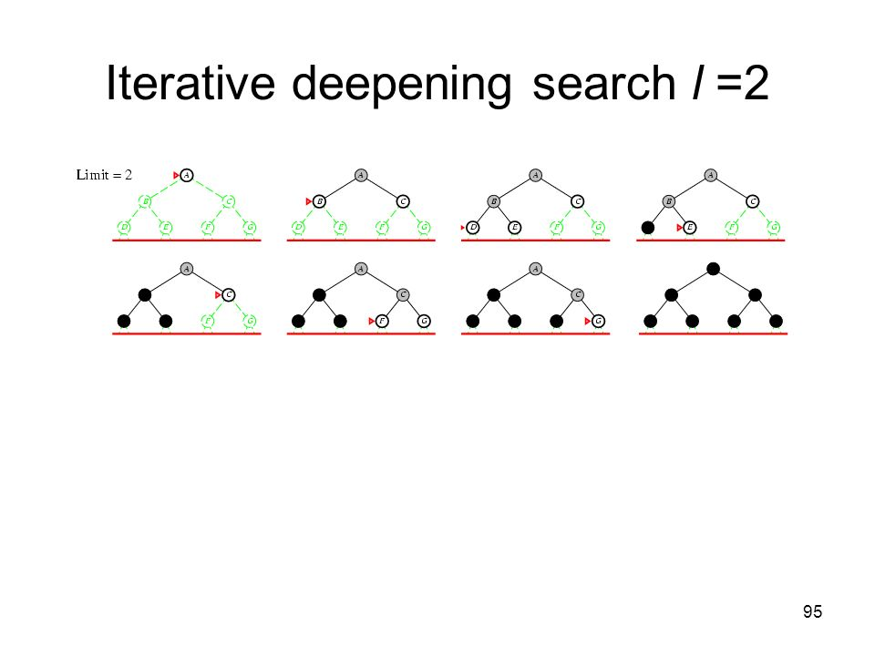 95 Iterative deepening search l =2