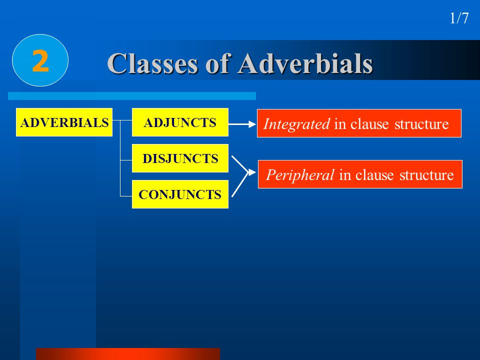 Classes of Adverbials 2 1/7 ADVERBIALSADJUNCTS DISJUNCTS CONJUNCTS Integrated in clause structure Peripheral in clause structure