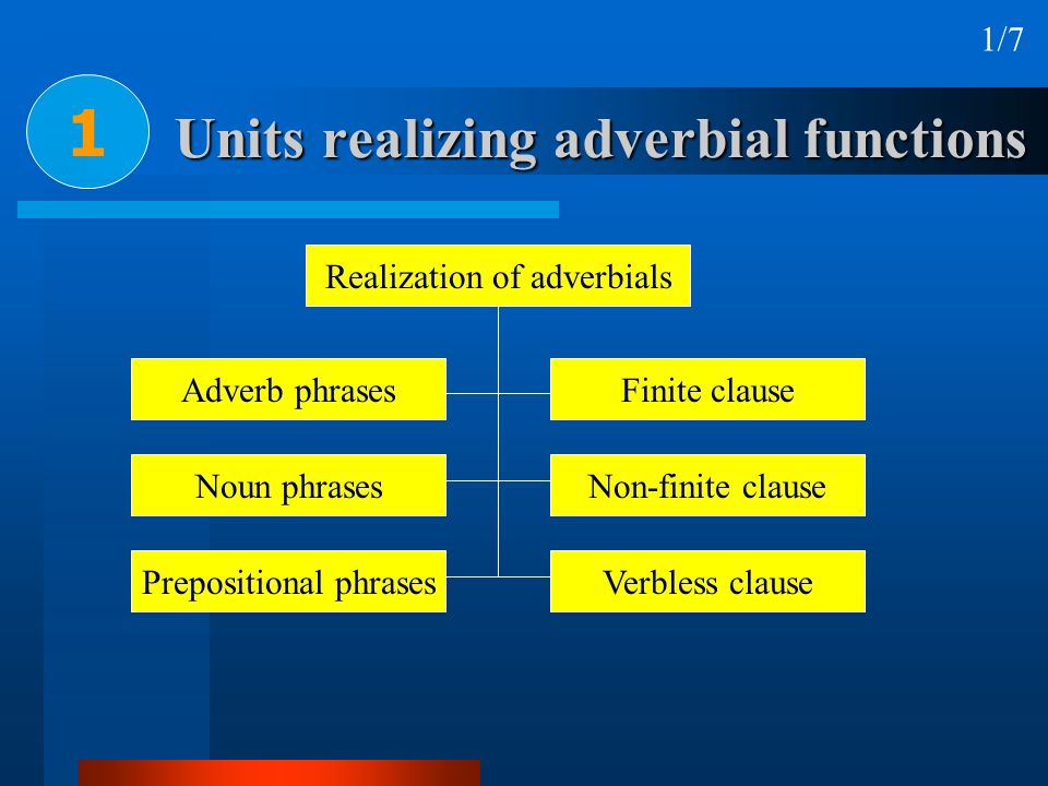Units realizing adverbial functions 1 2/7 Realization of adverbials Adverb phrases Noun phrases Prepositional phrases Finite clause Non-finite clause Verbless clause E.g.: I have never been there.