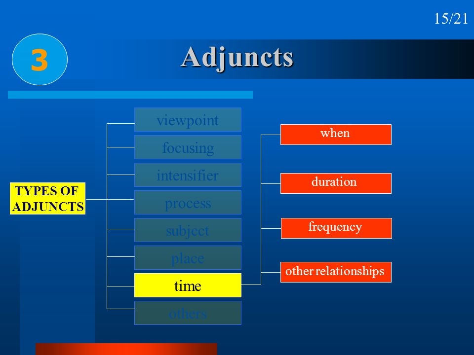 Adjuncts 3 viewpoint focusing intensifier process subject place time others TYPES OF ADJUNCTS other relationships when duration frequency 15/21