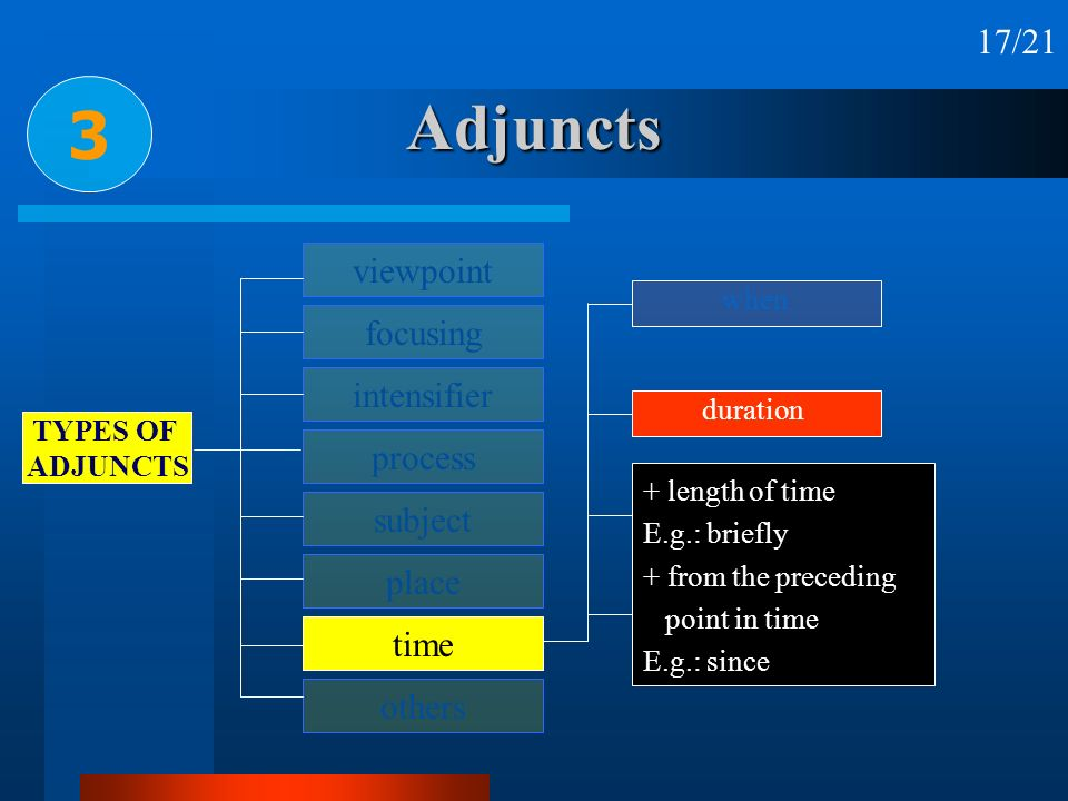 Adjuncts 3 viewpoint focusing intensifier process subject place time others TYPES OF ADJUNCTS other relationships when duration frequency + length of