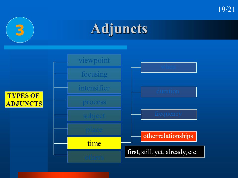 Adjuncts 3 viewpoint focusing intensifier process subject place time others TYPES OF ADJUNCTS other relationships when duration frequency first, still