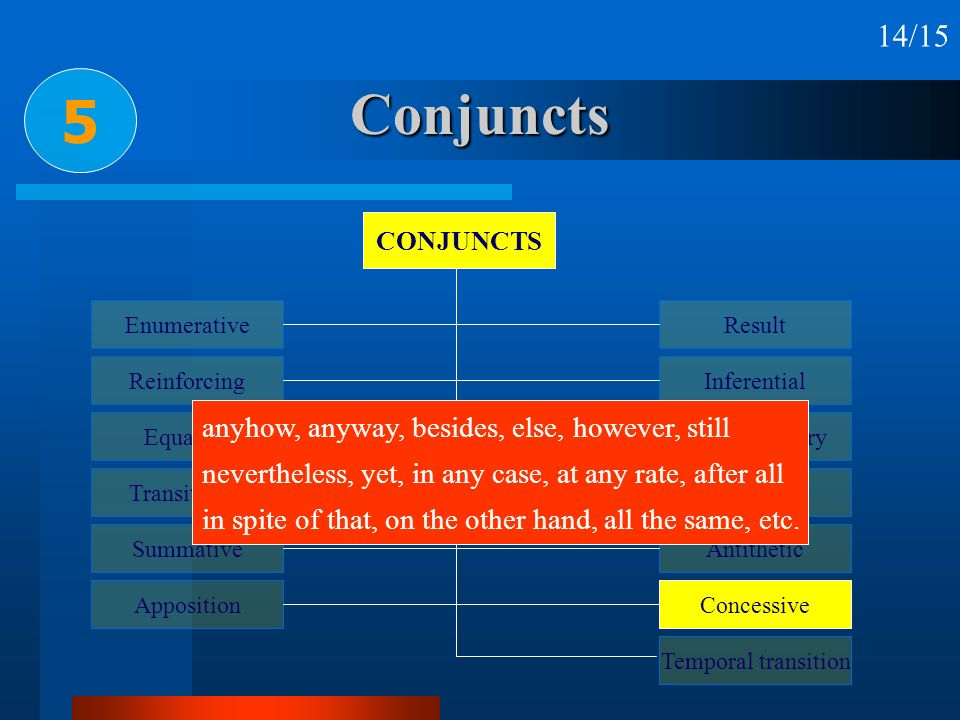 Conjuncts 5 CONJUNCTS Enumerative Reinforcing Equative Transitional Summative Apposition Result Inferential Reformulatory Replacive Antithetic Concess
