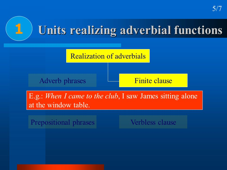 Adjuncts 3 21/21 RELATIVE POSITION OF ADJUNCTS 1.In final position: process – place - time E.g.