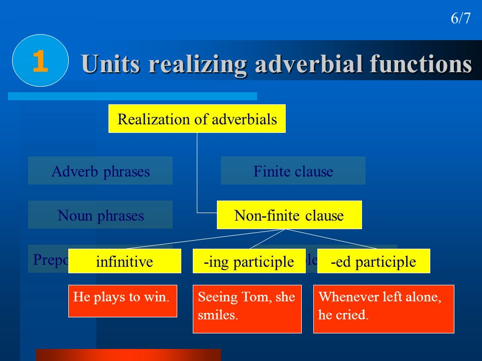 Units realizing adverbial functions 1 7/7 Realization of adverbials Adverb phrases Noun phrases Prepositional phrases Finite clause Non-finite clause Verbless clause E.g.: The baby was playing, unaware of the danger.
