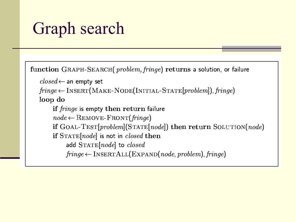 Graph search
