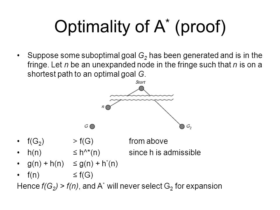 Optimality of A * (proof) Suppose some suboptimal goal G 2 has been generated and is in the fringe. Let n be an unexpanded node in the fringe such tha