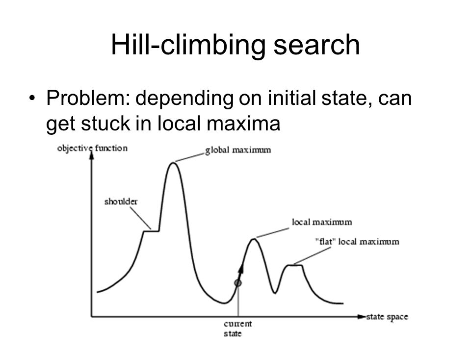 Hill-climbing search Problem: depending on initial state, can get stuck in local maxima
