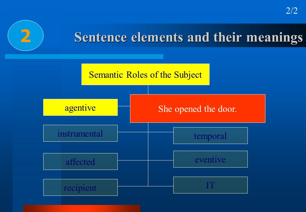 Sentence elements and their meanings 2 Semantic Roles of the Subject agentive recipient affected instrumental locative temporal eventive IT She opened