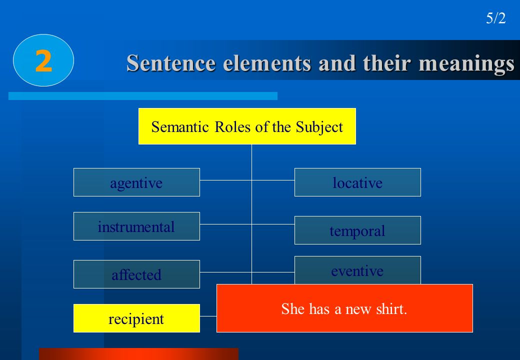 Sentence elements and their meanings 2 Semantic Roles of the Subject agentive recipient affected instrumental locative temporal eventive IT She has a